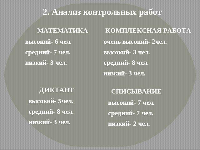 2. Анализ контрольных работ МАТЕМАТИКА высокий- 6 чел. средний- 7 чел. низкий...