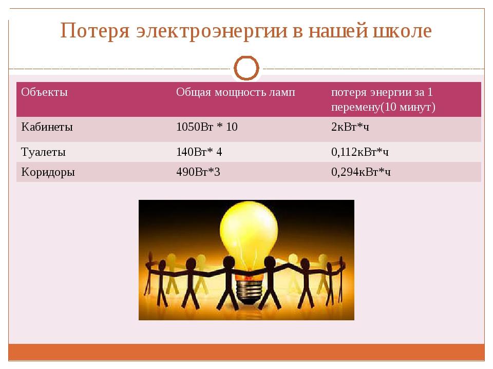 Потеря электроэнергии в нашей школе Объекты Общаямощность ламп потеря энергии...