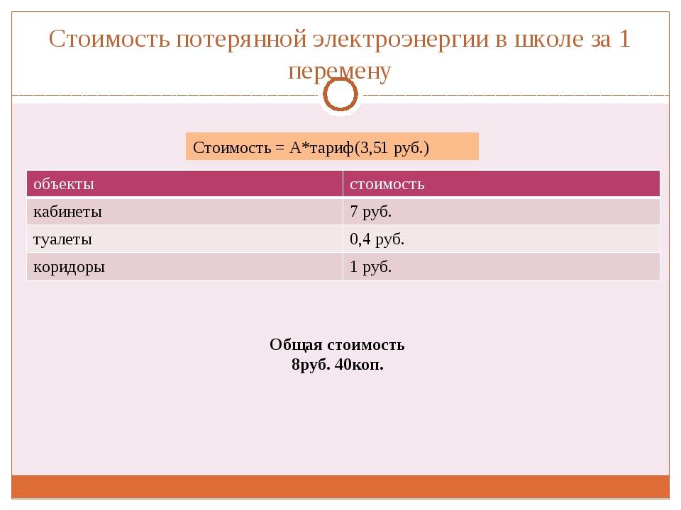 Стоимость потерянной электроэнергии в школе за 1 перемену Общая стоимость 8р...