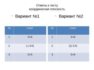 Ответы к тесту координатная плоскость Вариант №1 Вариант №2 № ответ 1 S=6 2 L