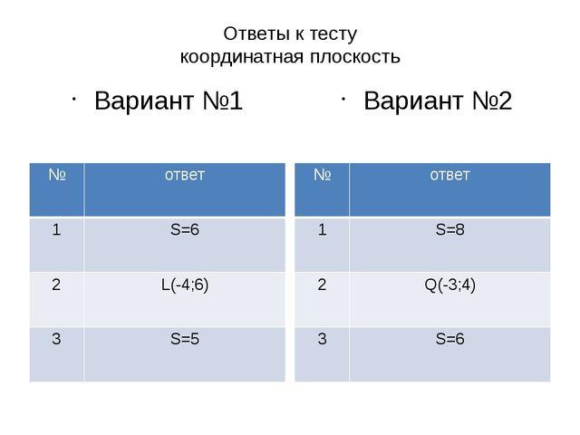 Ответы к тесту координатная плоскость Вариант №1 Вариант №2 № ответ 1 S=6 2 L...