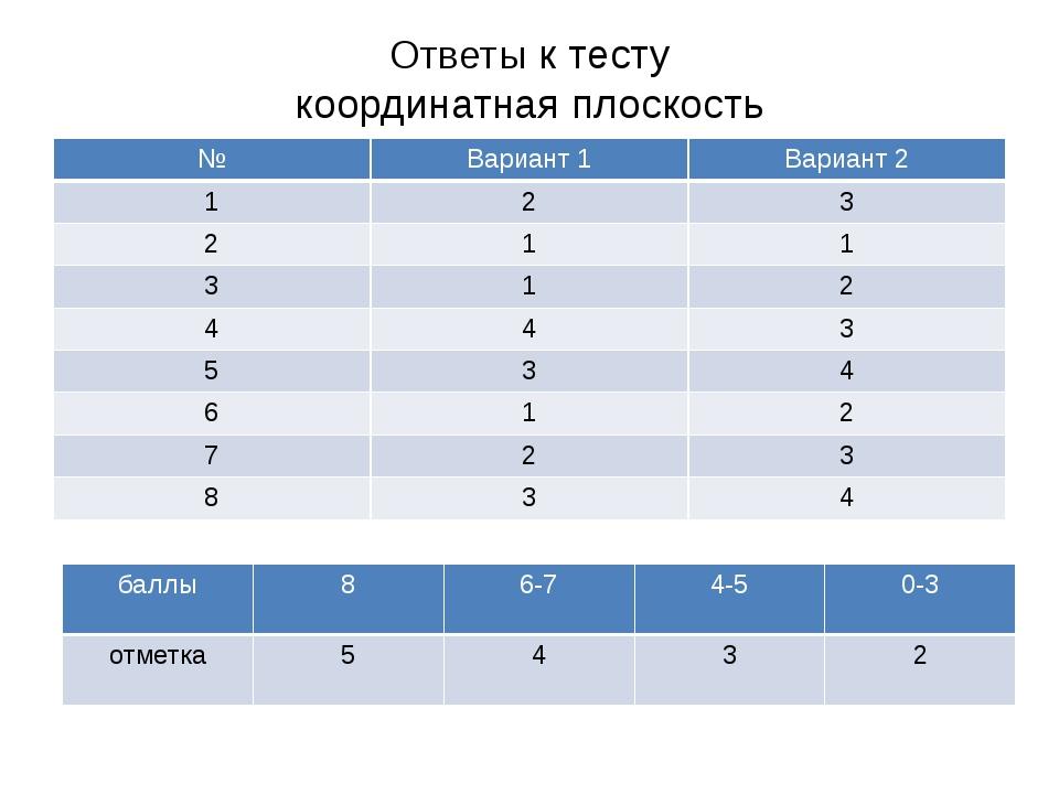 Ответы к тесту координатная плоскость № Вариант1 Вариант 2 1 2 3 2 1 1 3 1 2...