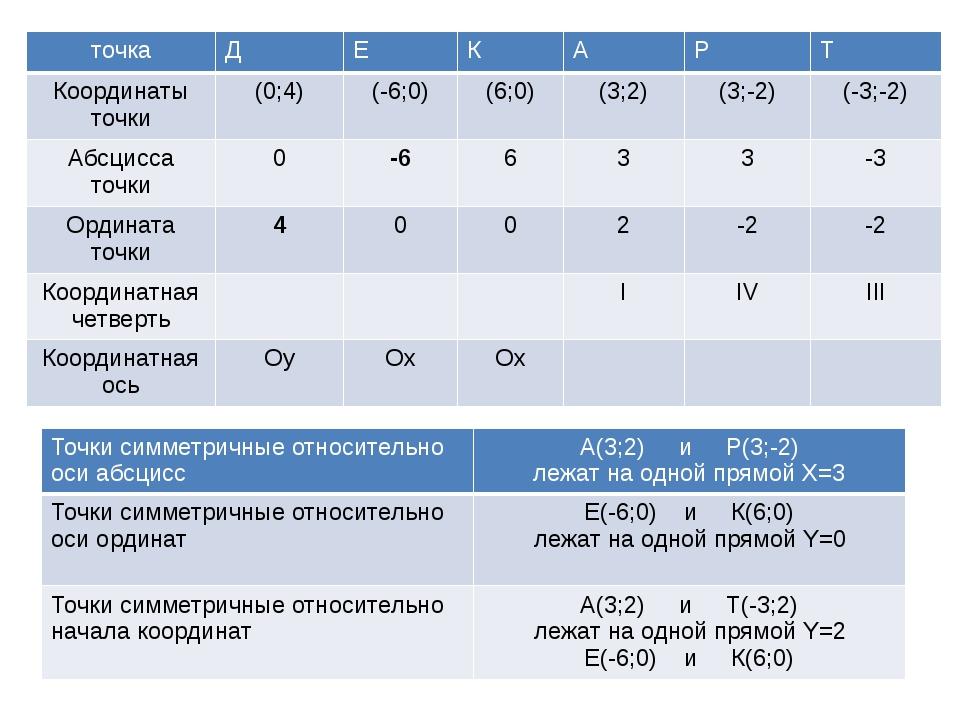 точка Д Е К А Р Т Координатыточки (0;4) (-6;0) (6;0) (3;2) (3;-2) (-3;-2) Аб...