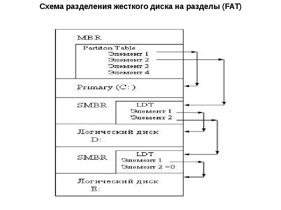 Схема разделения жесткого диска на разделы (FAT)