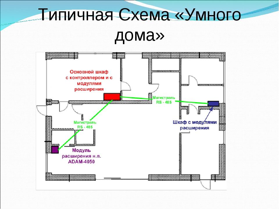 Типичная Схема «Умного дома»