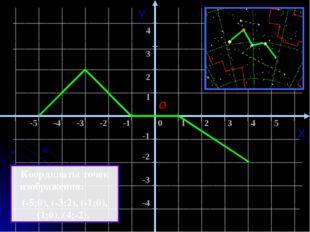 ИТОГИ: - Определена возможность создания графического изображения на координа