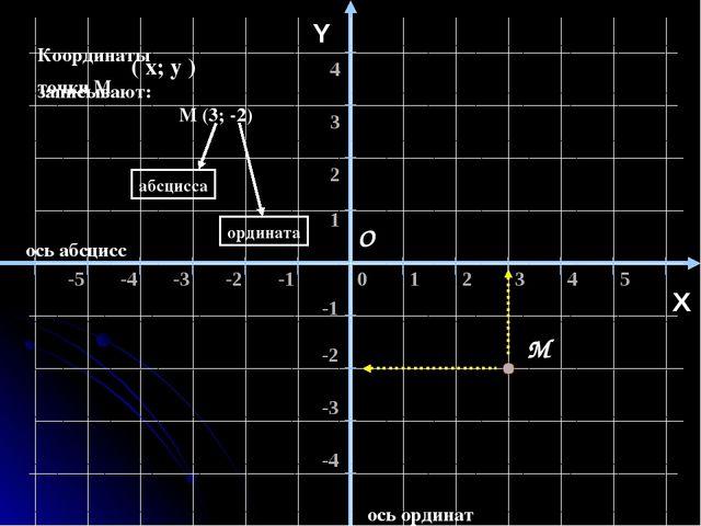 ось абсцисс ось ординат Y К О X Известны координаты точки К К (-4; 3) ( х; у...