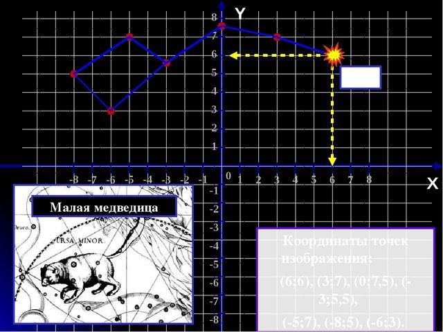 Координаты точек изображения: (-5;0), (-3;2), (-1;0), (1;0), (4;-2). Y О X