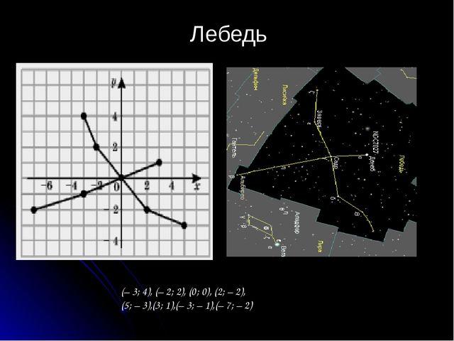 Созвездие « Персея» (-5;-3),(-2;-2),(0;-1),(2;-2),(4;-1),(5;0),(6;2), (1;1),...