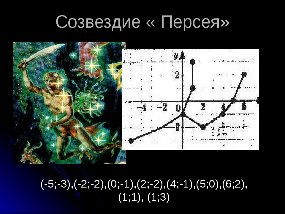 (0; 5), (–1; 4),(–2; 1), (1; –1), (6; –1), (3; 2) Цефей