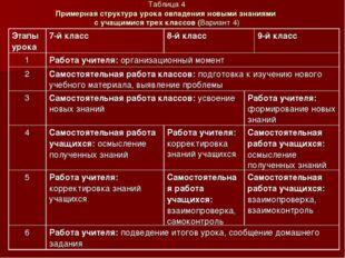 Таблица 4 Примерная структура урока овладения новыми знаниями с учащимися тре
