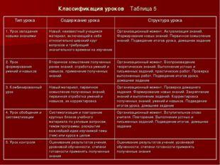 Классификация уроков Таблица 5 Тип урока Содержание урока Структура урока 1