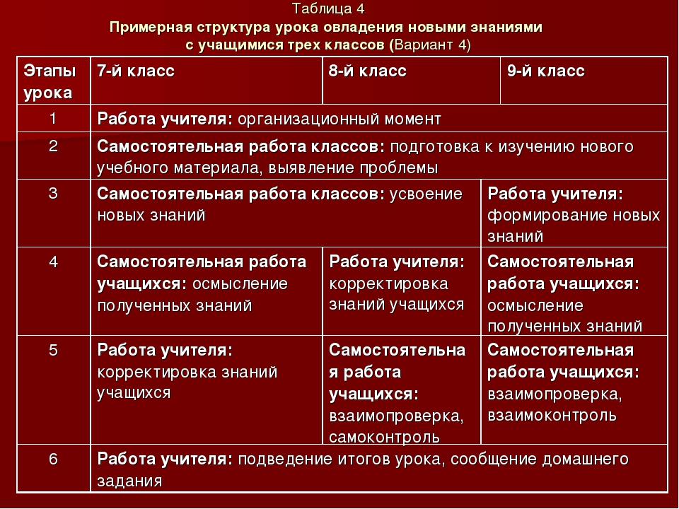 Таблица 4 Примерная структура урока овладения новыми знаниями с учащимися тре...