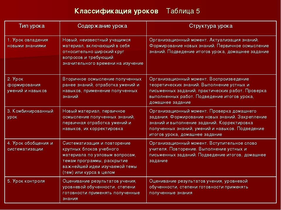 Классификация уроков Таблица 5 Тип урока Содержание урока Структура урока 1...