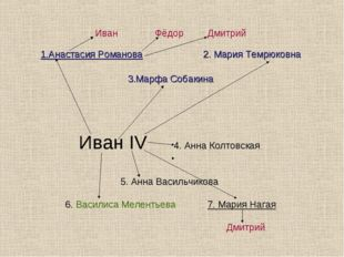 Иван Фёдор Дмитрий 1.Анастасия Романова 2. Мария Темрюковна 3.Марфа Собакина