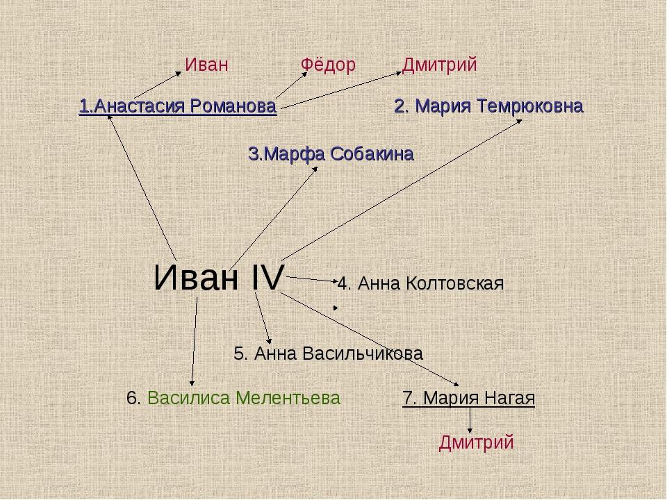 Иван Фёдор Дмитрий 1.Анастасия Романова 2. Мария Темрюковна 3.Марфа Собакина...