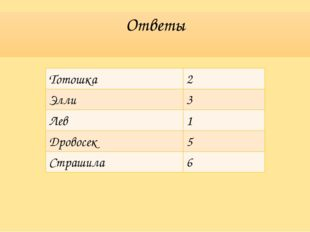 Ответы Тотошка 2 Элли 3 Лев 1 Дровосек 5 Страшила 6