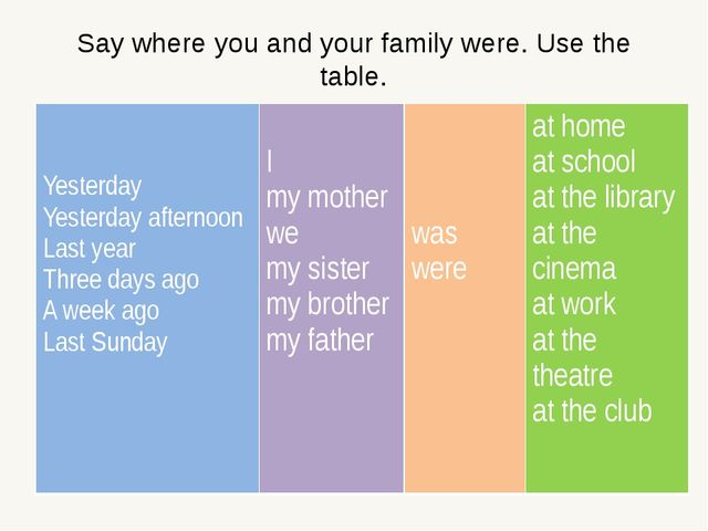 Say where you and your family were. Use the table. Yesterday Yesterday aftern...