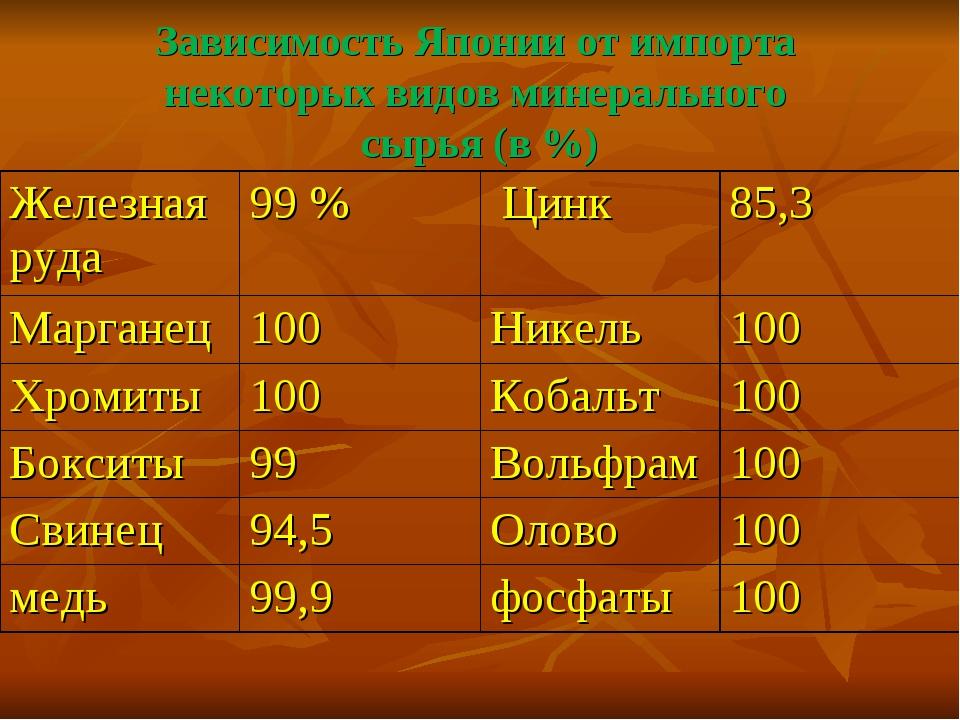 Зависимость Японии от импорта некоторых видов минерального сырья (в %) Железн...