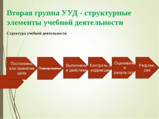 Вторая группа УУД - структурные элементы учебной деятельности Структура учебн