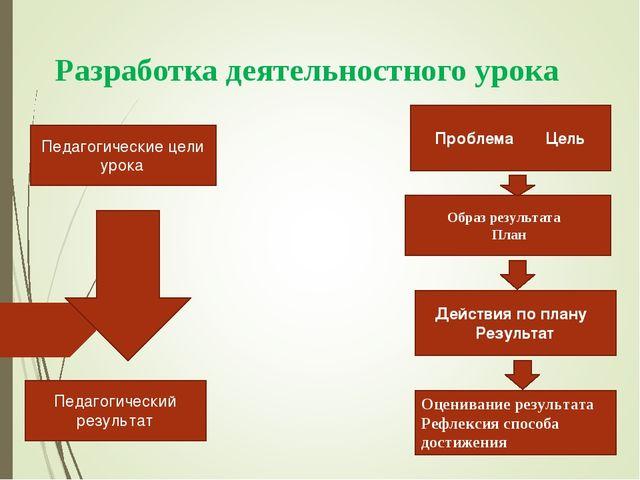 Разработка деятельностного урока Педагогические цели урока Педагогический рез...