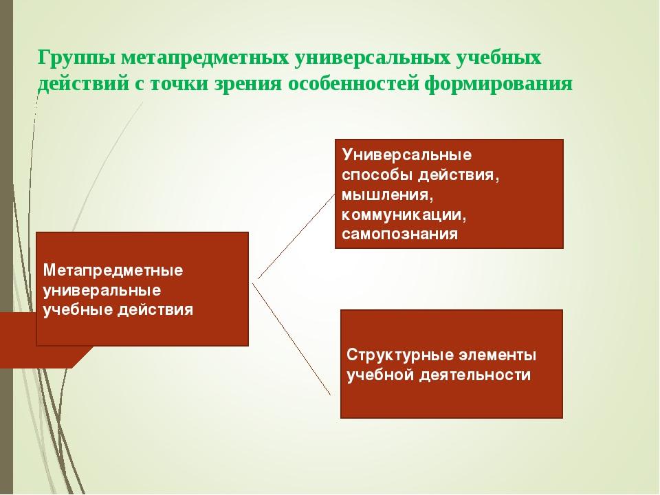 Группы метапредметных универсальных учебных действий с точки зрения особеннос...