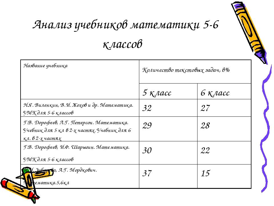 Анализ учебников математики 5-6 классов