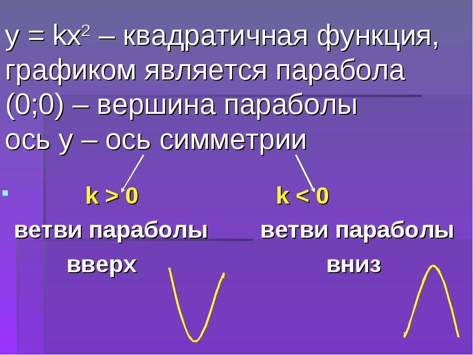 у = kх2 – квадратичная функция, графиком является парабола (0;0) – вершина па...