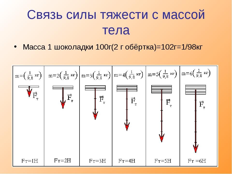 Связь силы тяжести с массой тела Масса 1 шоколадки 100г(2 г обёртка)=102г=1/9...