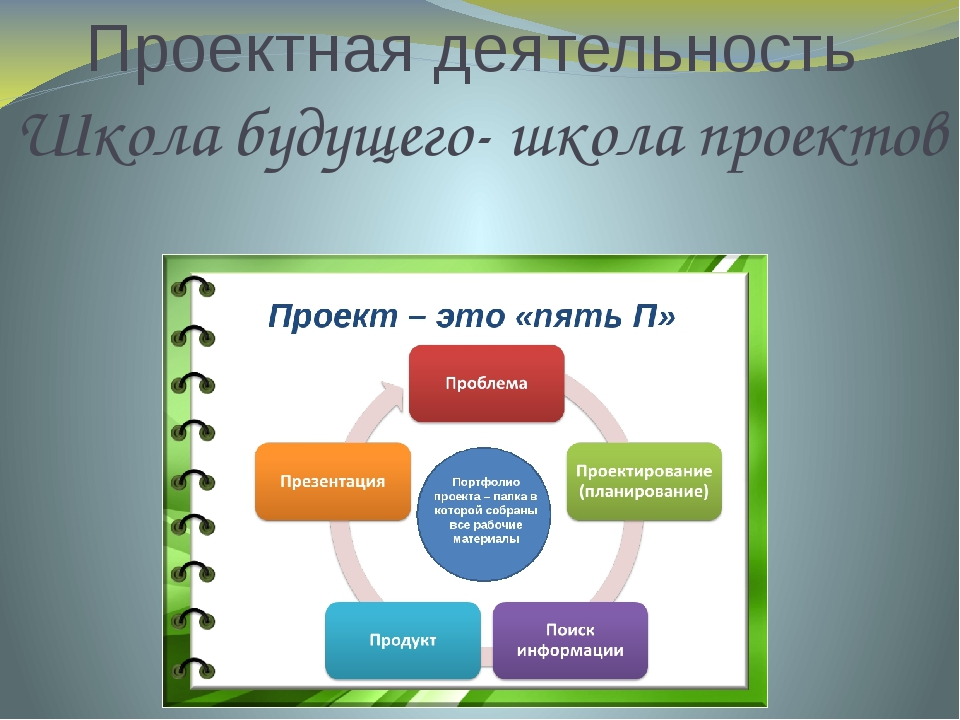 Проектная деятельность Школа будущего- школа проектов