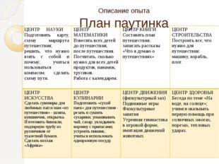 Описание опыта План паутинка ЦЕНТР НАУКИ Подготовить карту, схему маршрута пу