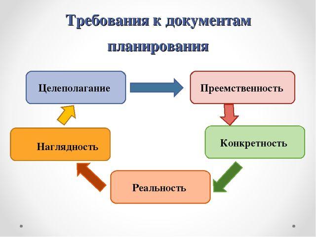 Требования к документам планирования Целеполагание Преемственность Конкретнос...
