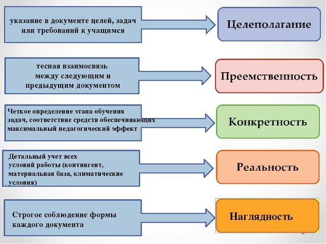 Наглядность указание в документе целей, задач или требований к учащимся тесна...
