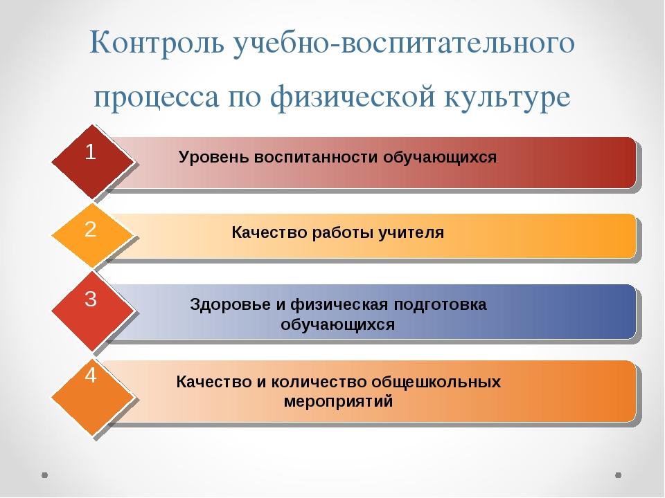 Контроль учебно-воспитательного процесса по физической культуре