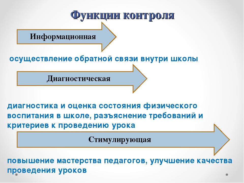 Функции контроля осуществление обратной связи внутри школы диагностика и оцен...
