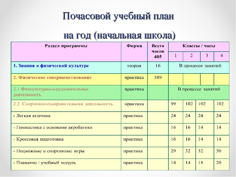 Почасовой учебный план на год (начальная школа)