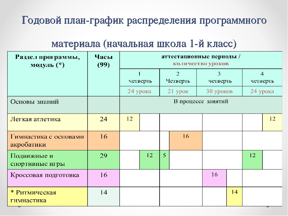 Годовой план-график распределения программного материала (начальная школа 1-й...