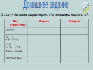 Сравнительная характеристика внешних носителей Вид устройстваПлюсыМинусы Ди