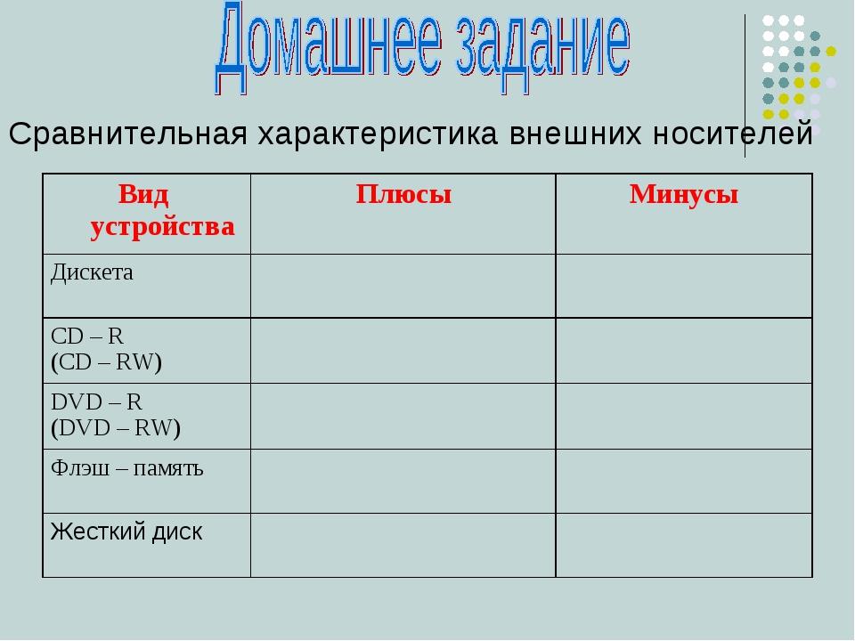 Сравнительная характеристика внешних носителей Вид устройстваПлюсыМинусы Ди...