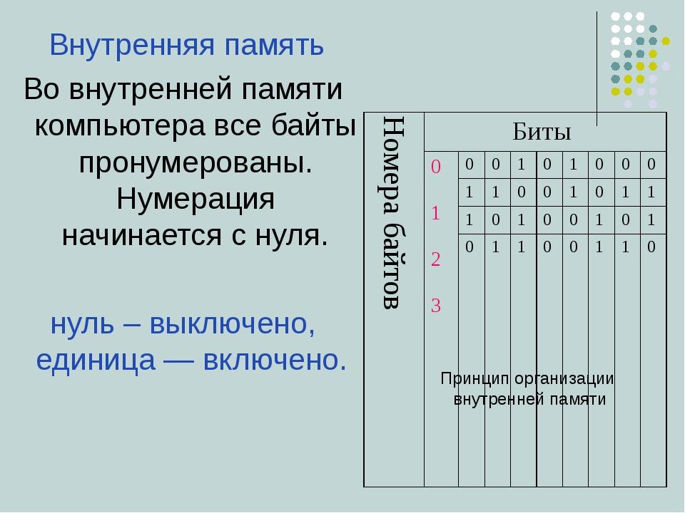 Внутренняя память Во внутренней памяти компьютера все байты пронумерованы. Н...