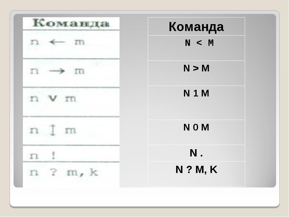 Команда N < M N > M N 1 M N 0 M N . N ? M, K