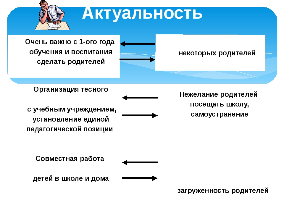 Актуальность Очень важно с 1-ого года обучения и воспитания сделать родителей...