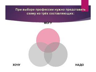 При выборе профессии нужно представить схему из трёх составляющих: