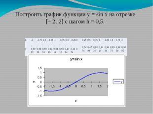 Построить график функции у = sin x на отрезке [– 2; 2] с шагом h = 0,5. x -2
