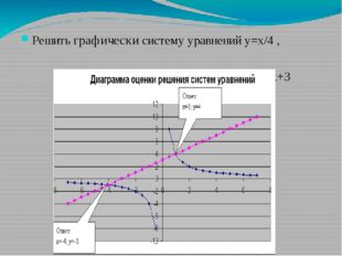 Решить графически систему уравнений у=х/4 , у=х+3