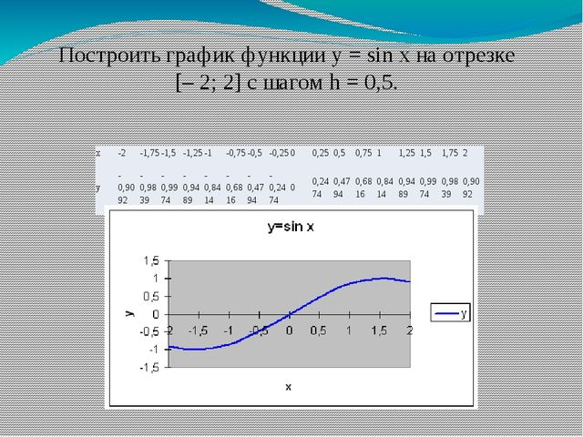 Построить график функции у = sin x на отрезке [– 2; 2] с шагом h = 0,5. x -2...