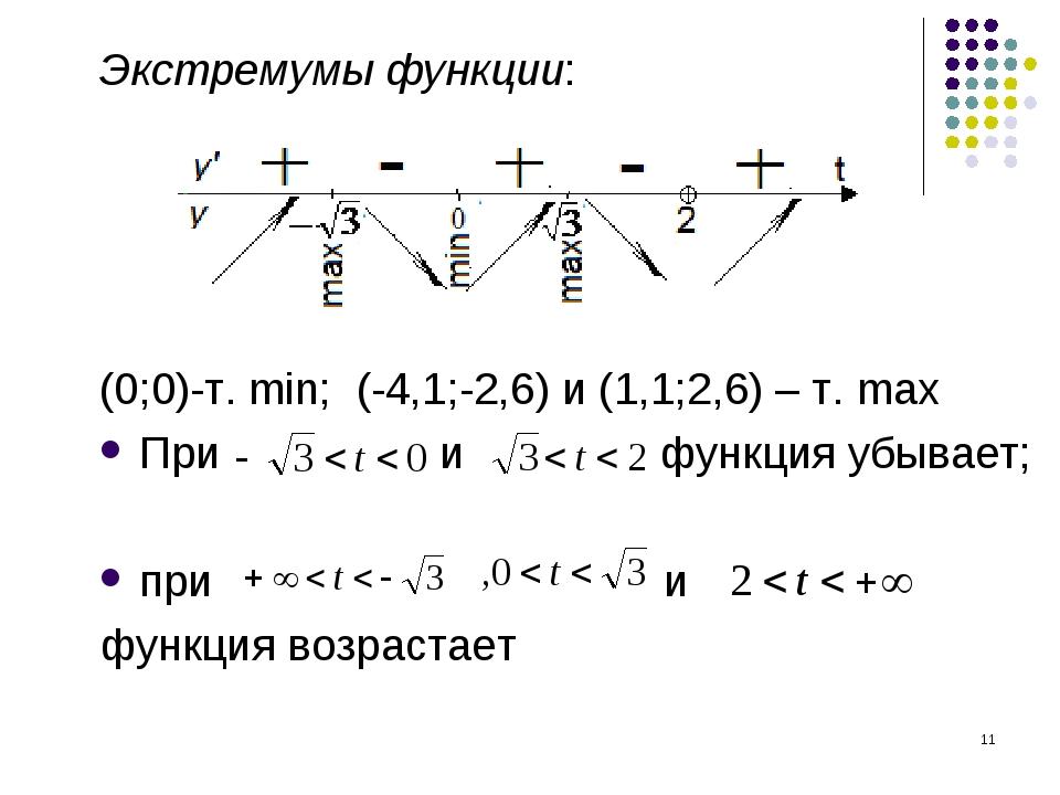 * Экстремумы функции: (0;0)-т. min; (-4,1;-2,6) и (1,1;2,6) – т. max При и фу...