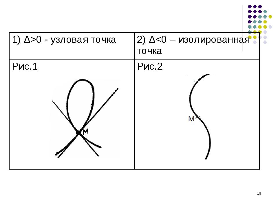 * 1) Δ>0 - узловая точка2) Δ