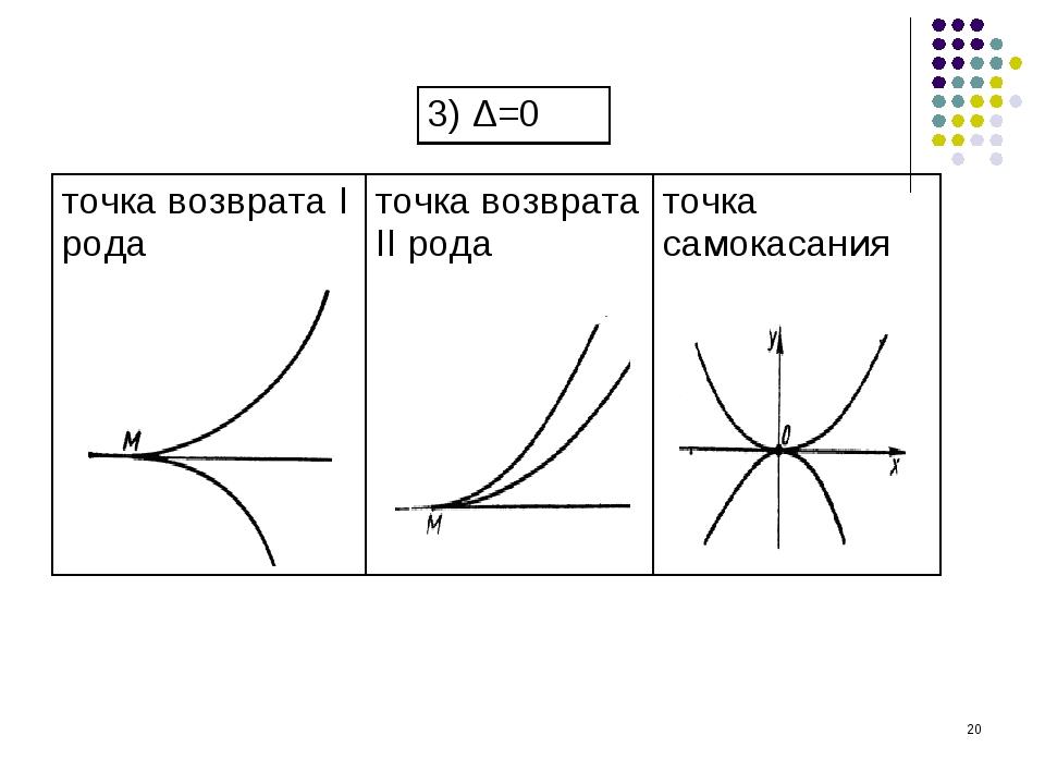 * точка возврата I родаточка возврата II родаточка самокасания 3) Δ=0