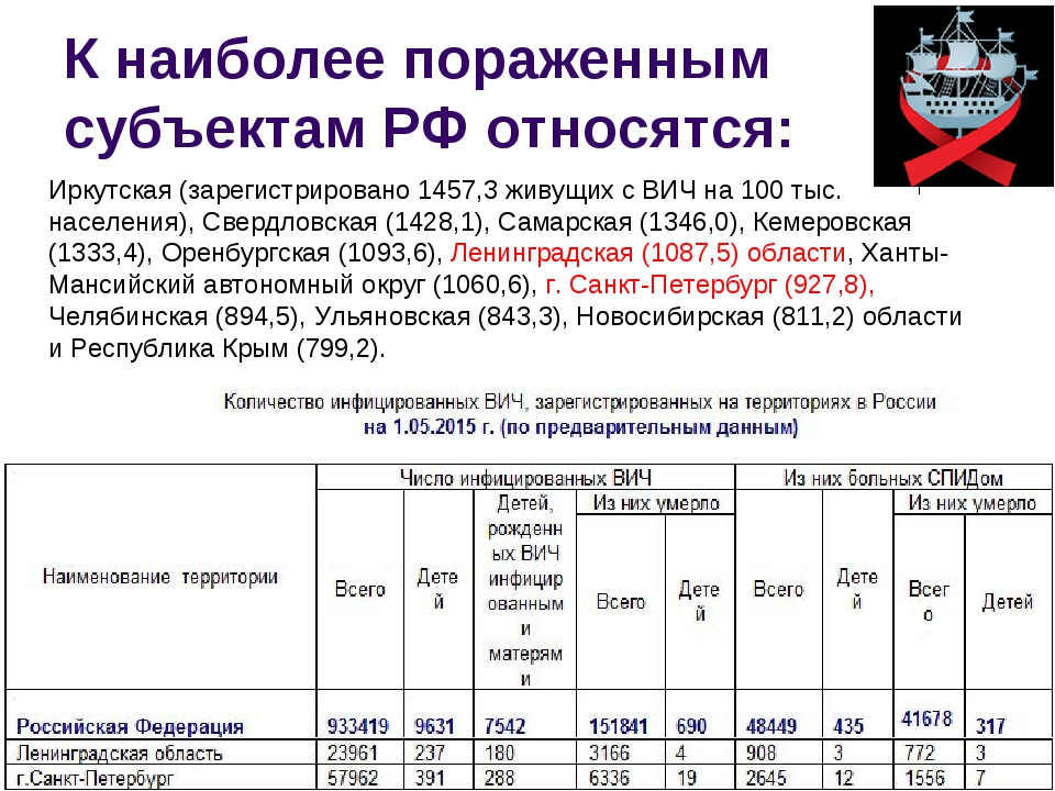 К наиболее пораженным субъектам РФ относятся: Иркутская (зарегистрировано 145...